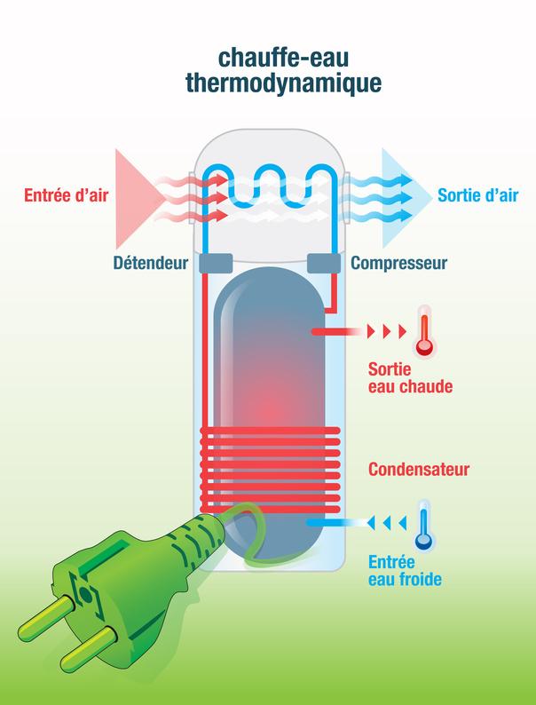 ballon, chauffe-eau thermo